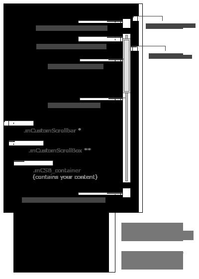 Custom scrollbar layout